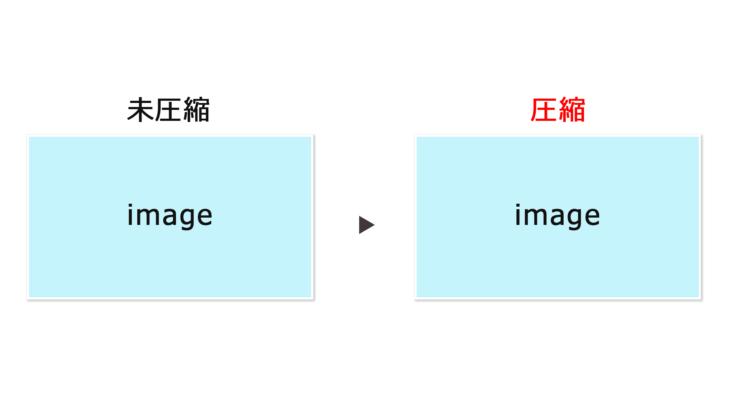 【WordPress】画像の自動圧縮でサイトを軽量化!Compress JPEG & PNG imagesの導入方法を解説